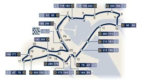 Europe GP-Valencia Circuit