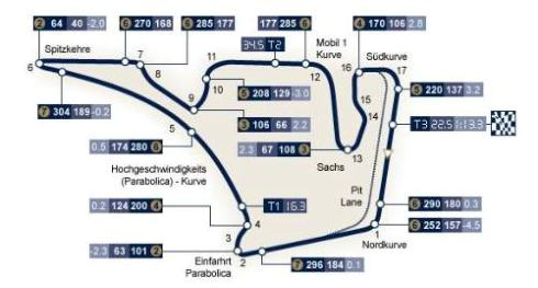 Germany GP- Hockenheimring Circuit